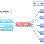 An Educator's Professional Learning Network